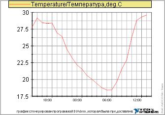 Температура за 24 часа - клик на прогноз